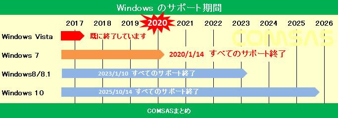 windowsサポート期間まとめ